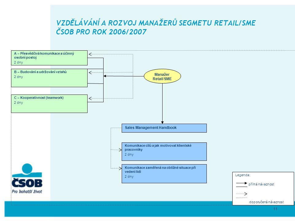 11 VZDĚLÁVÁNÍ A ROZVOJ MANAŽERŮ SEGMETU RETAIL/SME ČSOB PRO ROK 2006/2007 Manažer Retail/SME A – Přesvědčivá komunikace a účinný osobní postoj 2 dny L