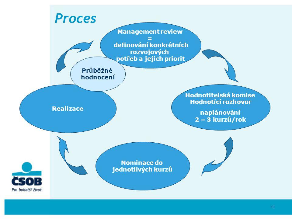 13 Proces Management review = definování konkrétních rozvojových potřeb a jejich priorit Realizace Nominace do jednotlivých kurzů Hodnotitelská komise
