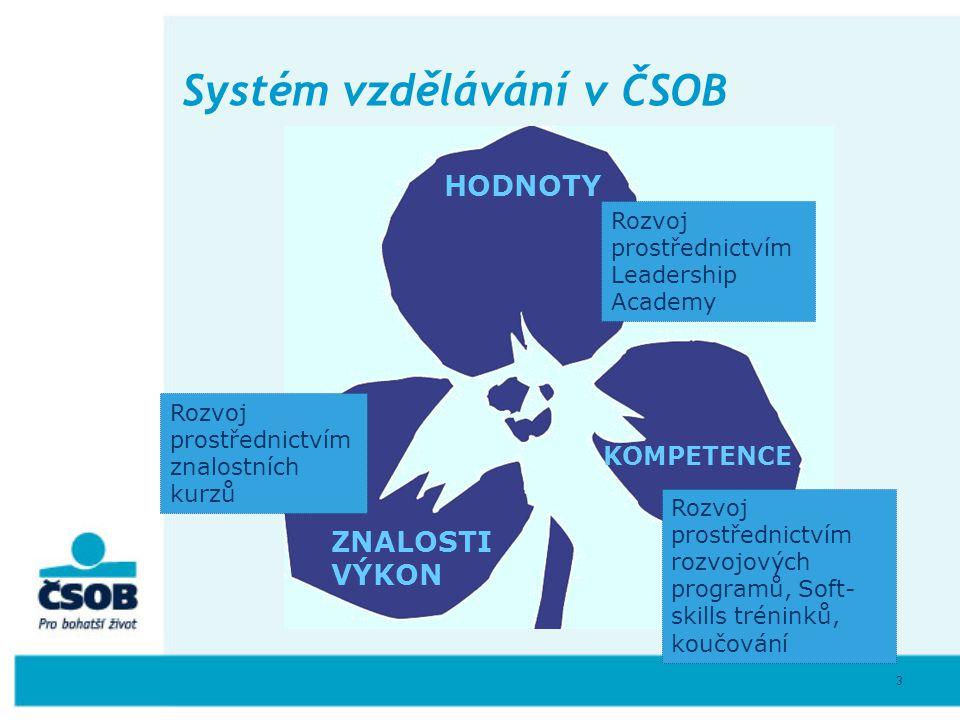 3 Systém vzdělávání v ČSOB HODNOTY KOMPETENCE ZNALOSTI VÝKON Rozvoj prostřednictvím Leadership Academy Rozvoj prostřednictvím rozvojových programů, So