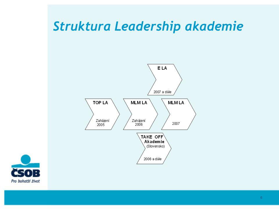 6 Struktura Leadership akademie