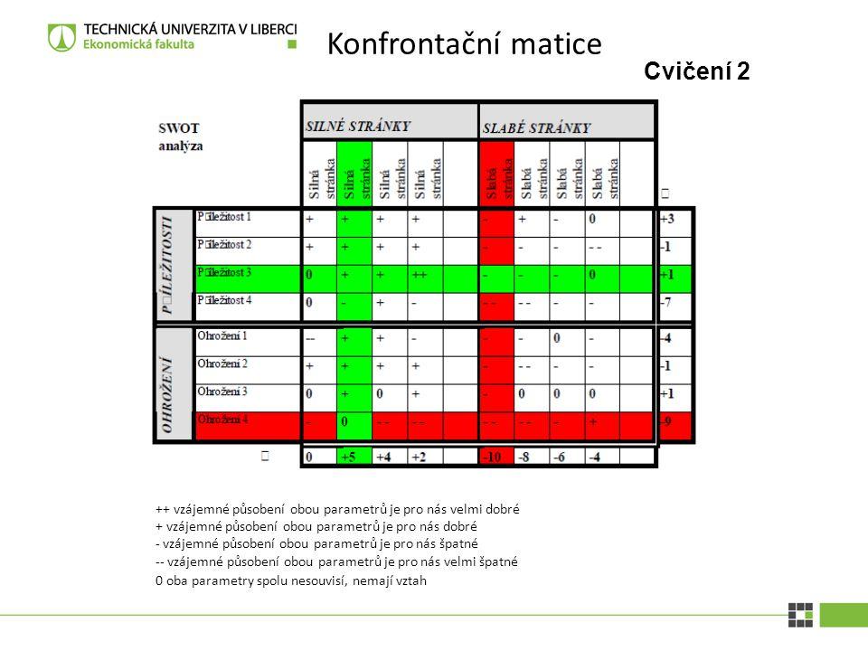 Cvičení 2 Konfrontační matice ++ vz á jemn é p ů soben í obou parametr ů je pro n á s velmi dobr é + vz á jemn é p ů soben í obou parametr ů je pro n