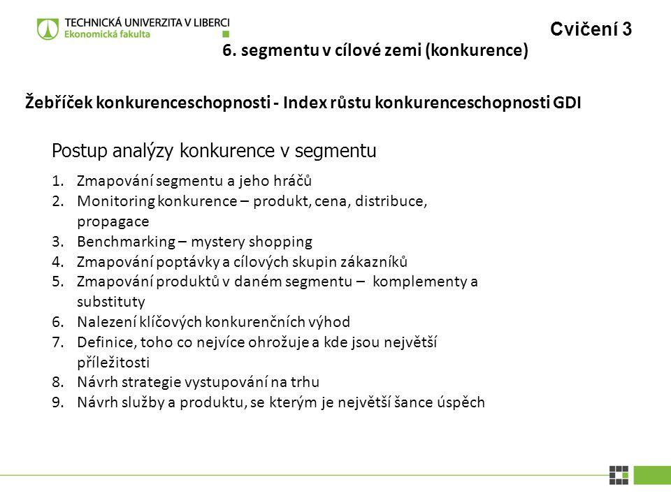 Cvičení 3 Postup analýzy konkurence v segmentu Žebříček konkurenceschopnosti - Index růstu konkurenceschopnosti GDI 1.Zmapování segmentu a jeho hráčů