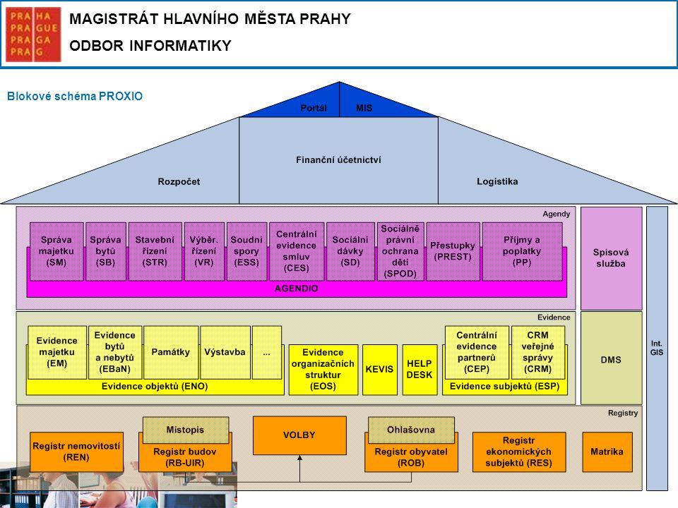 MAGISTRÁT HLAVNÍHO MĚSTA PRAHY ODBOR INFORMATIKY Blokové schéma PROXIO