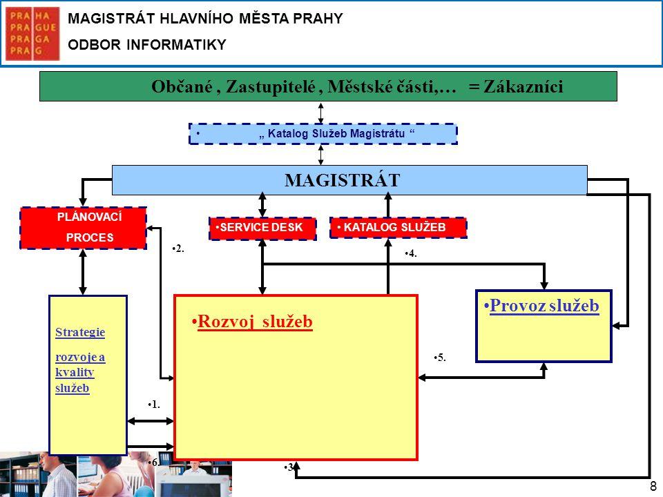 MAGISTRÁT HLAVNÍHO MĚSTA PRAHY ODBOR INFORMATIKY 8 Občané, Zastupitelé, Městské části,… = Zákazníci MAGISTRÁT Strategie rozvoje a kvality služeb Provo
