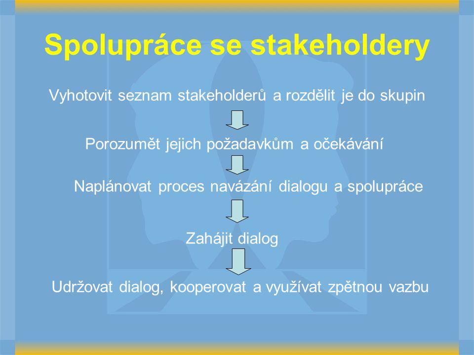 Spolupráce se stakeholdery Vyhotovit seznam stakeholderů a rozdělit je do skupin Porozumět jejich požadavkům a očekávání Naplánovat proces navázání dialogu a spolupráce Zahájit dialog Udržovat dialog, kooperovat a využívat zpětnou vazbu