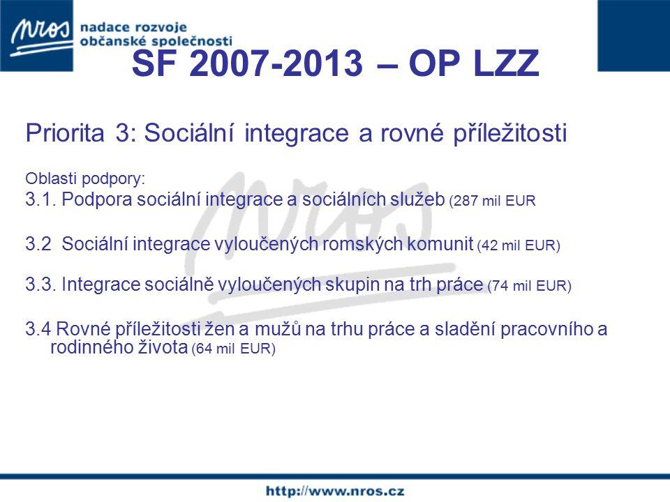 SF 2007-2013 – OP VK Priorita 1: Modernizace počátečního vzdělávání Oblast podpory 1.2.
