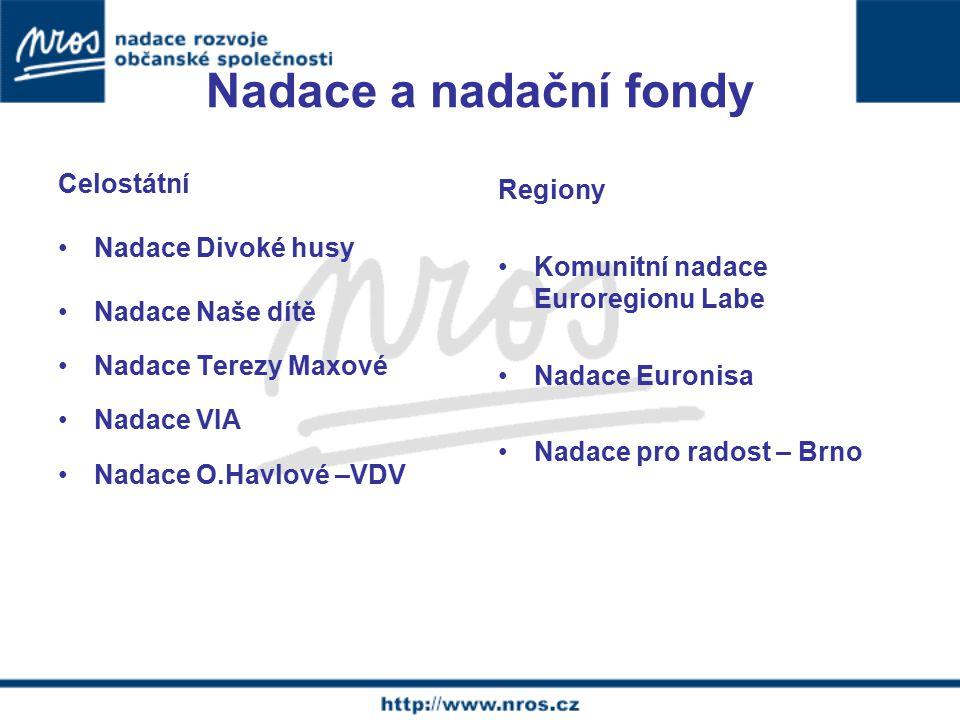 Nadace a nadační fondy Celostátní Nadace Divoké husy Nadace Naše dítě Nadace Terezy Maxové Nadace VIA Nadace O.Havlové –VDV Regiony Komunitní nadace Euroregionu Labe Nadace Euronisa Nadace pro radost – Brno