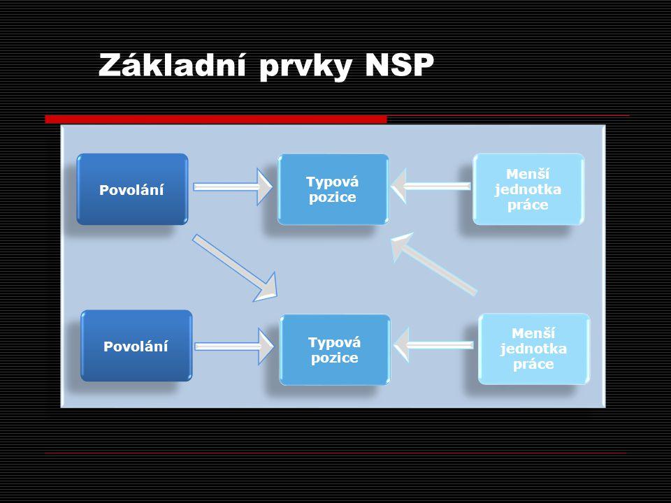 Základní prvky NSP Povolání Typová pozice Menší jednotka práce Povolání Typová pozice Menší jednotka práce