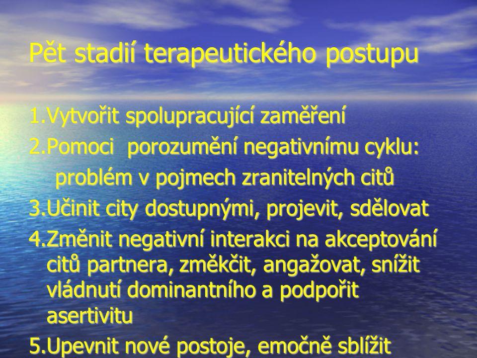 Pět stadií terapeutického postupu 1.Vytvořit spolupracující zaměření 2.Pomoci porozumění negativnímu cyklu: problém v pojmech zranitelných citů problém v pojmech zranitelných citů 3.Učinit city dostupnými, projevit, sdělovat 4.Změnit negativní interakci na akceptování citů partnera, změkčit, angažovat, snížit vládnutí dominantního a podpořit asertivitu 5.Upevnit nové postoje, emočně sblížit