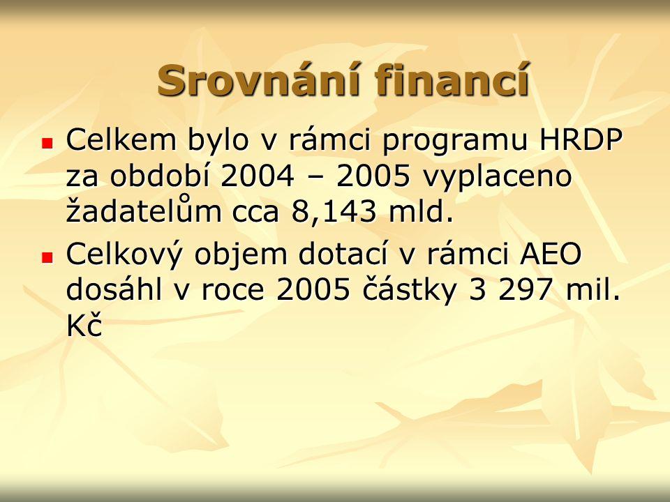 Celkem bylo v rámci programu HRDP za období 2004 – 2005 vyplaceno žadatelům cca 8,143 mld.