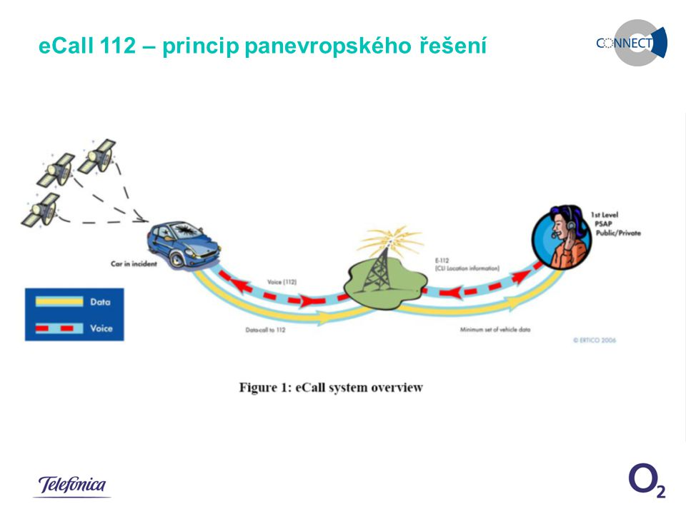 December 11, 2007eCall pilotní řešení Snímek 3 eCall 112 – princip panevropského řešení