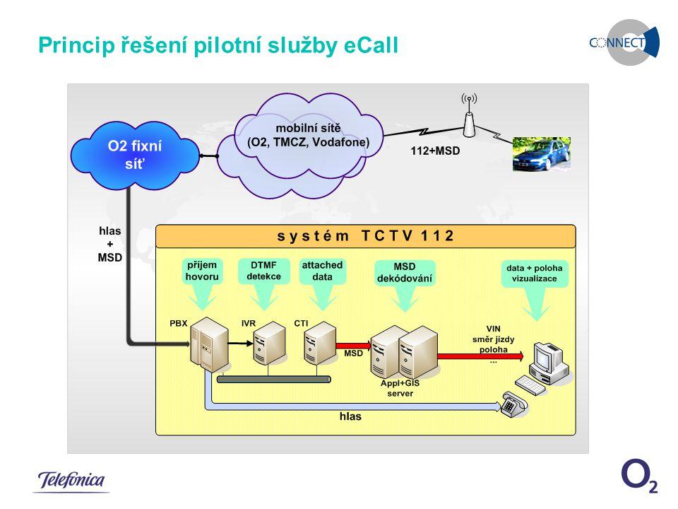 December 11, 2007eCall pilotní řešení Snímek 6 Princip řešení pilotní služby eCall
