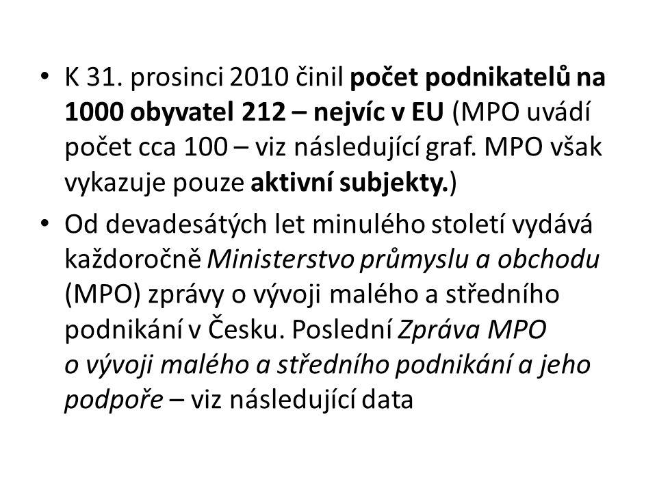 K 31. prosinci 2010 činil počet podnikatelů na 1000 obyvatel 212 – nejvíc v EU (MPO uvádí počet cca 100 – viz následující graf. MPO však vykazuje pouz