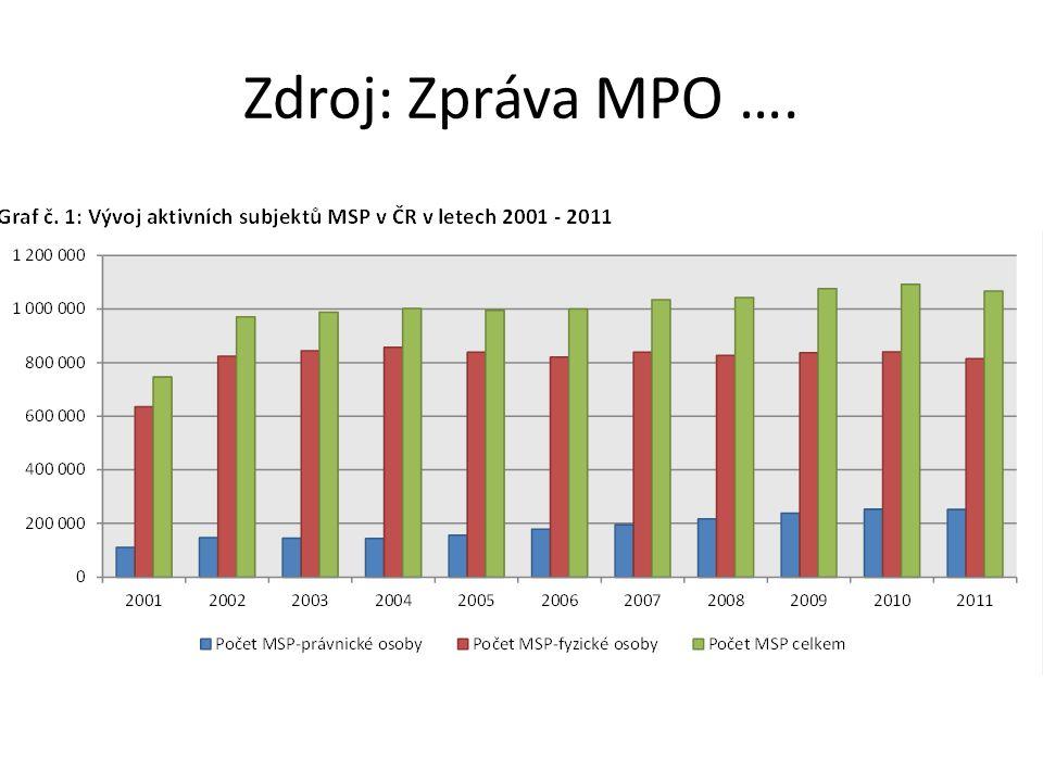 Zdroj: Zpráva MPO ….