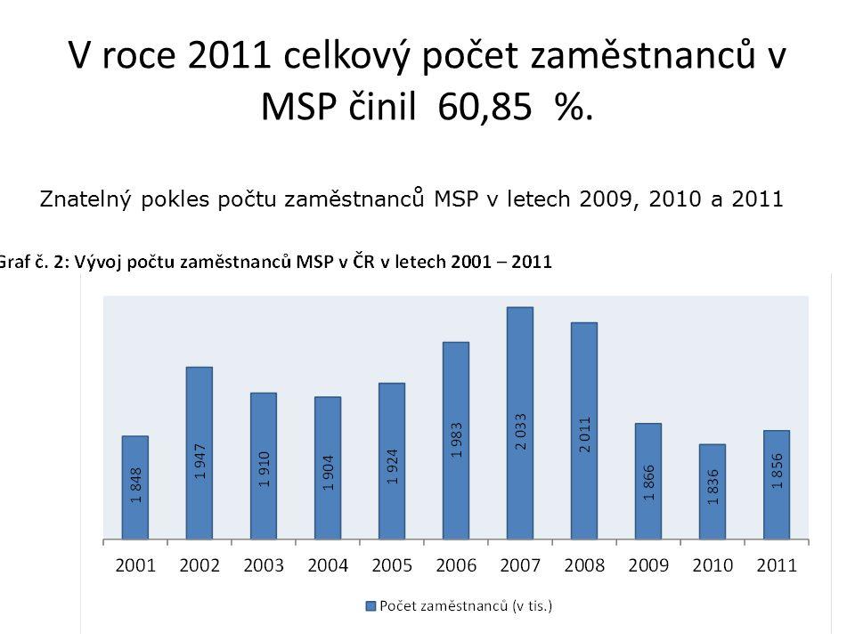 V roce 2011 celkový počet zaměstnanců v MSP činil 60,85 %. Znatelný pokles počtu zaměstnanců MSP v letech 2009, 2010 a 2011