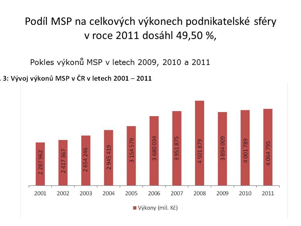Podíl MSP na celkových výkonech podnikatelské sféry v roce 2011 dosáhl 49,50 %, Pokles výkonů MSP v letech 2009, 2010 a 2011