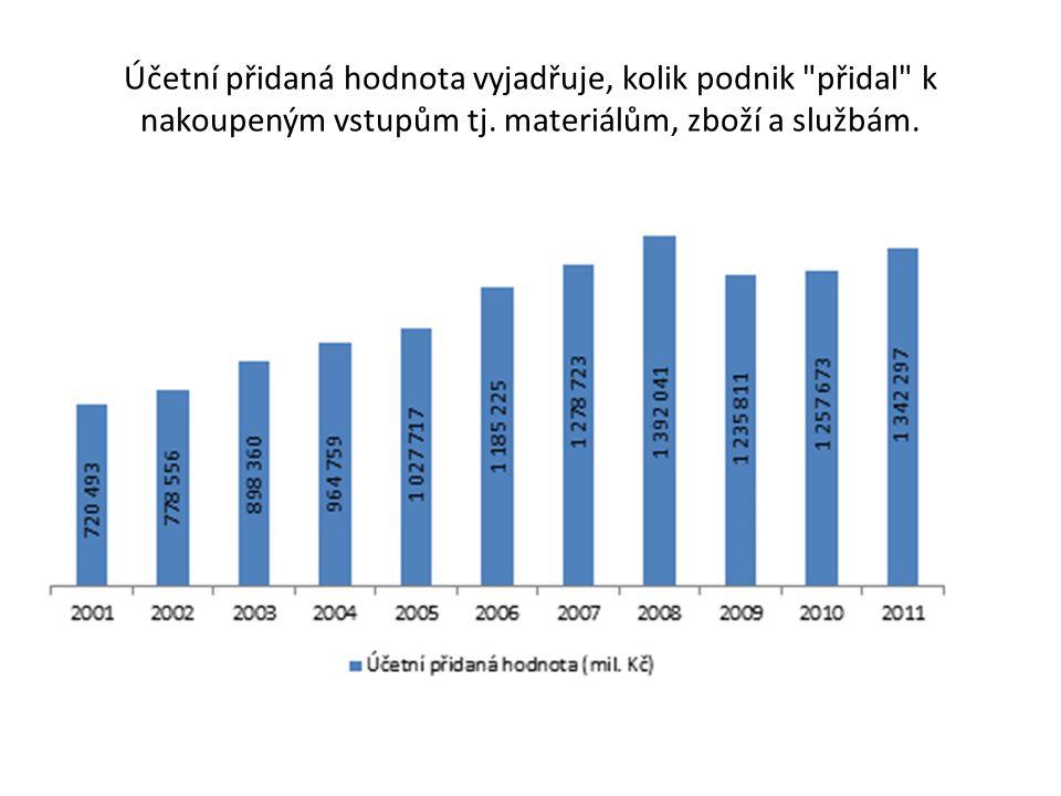Dotační programy Operační program Podnikání a inovace (OPPI) – vznik firem, rozvoj, inovace, efektivní energie – Strukturální fondy EU (končí 2013).