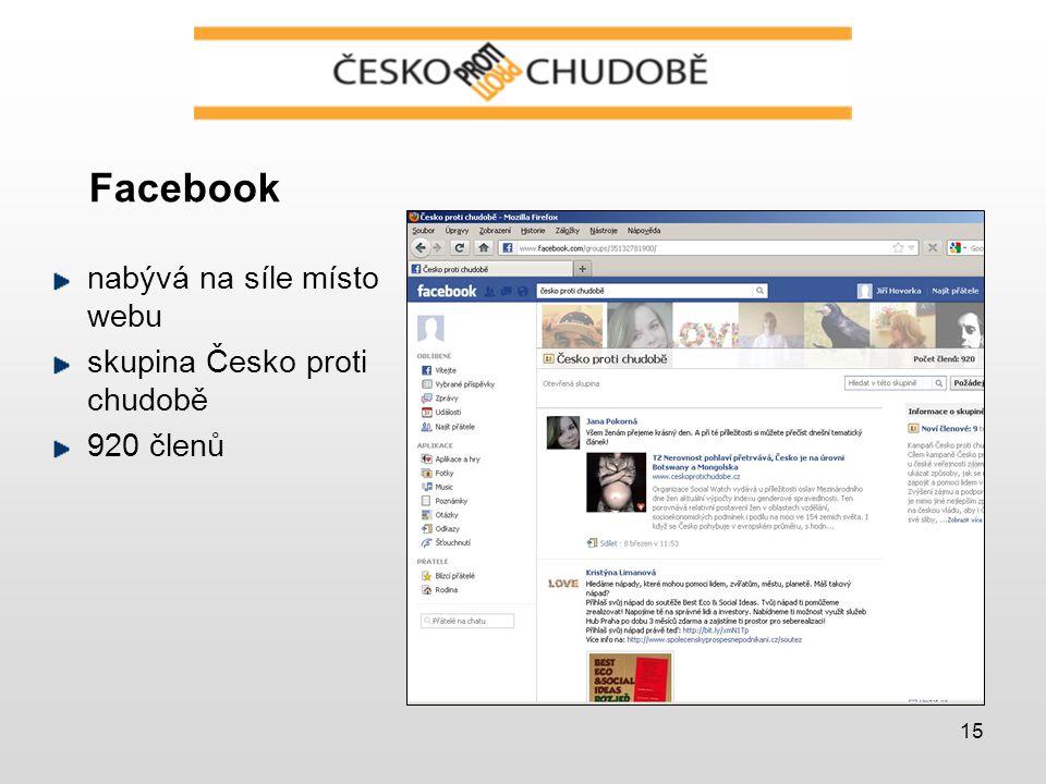 15 Facebook nabývá na síle místo webu skupina Česko proti chudobě 920 členů