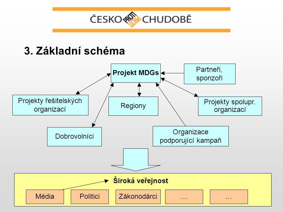 6 3. Základní schéma Projekt MDGs Projekty spolupr.
