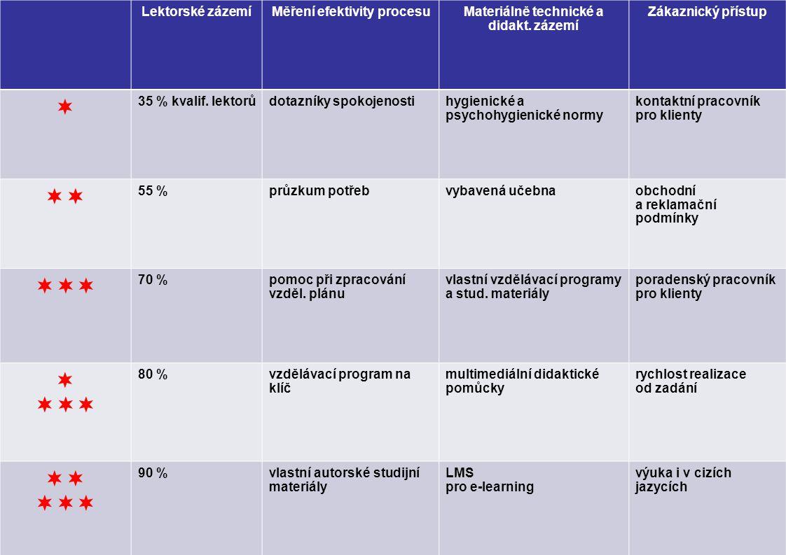 Lektorské zázemíMěření efektivity procesuMateriálně technické a didakt.