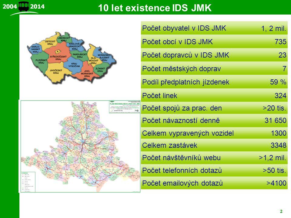 2 Počet obyvatel v IDS JMK1, 2 mil. Počet obcí v IDS JMK735 Počet dopravců v IDS JMK23 Počet městských doprav7 Podíl předplatních jízdenek59 % Počet l