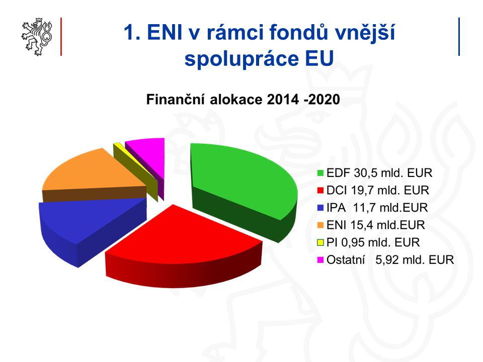 1. ENI v rámci fondů vnější spolupráce EU