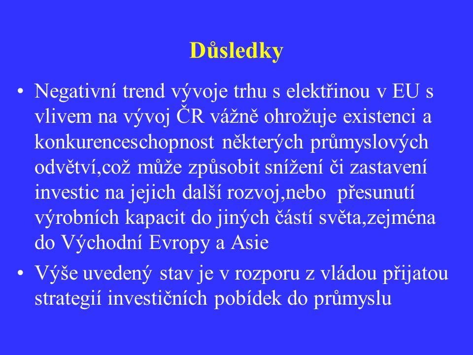 Důsledky Negativní trend vývoje trhu s elektřinou v EU s vlivem na vývoj ČR vážně ohrožuje existenci a konkurenceschopnost některých průmyslových odvě