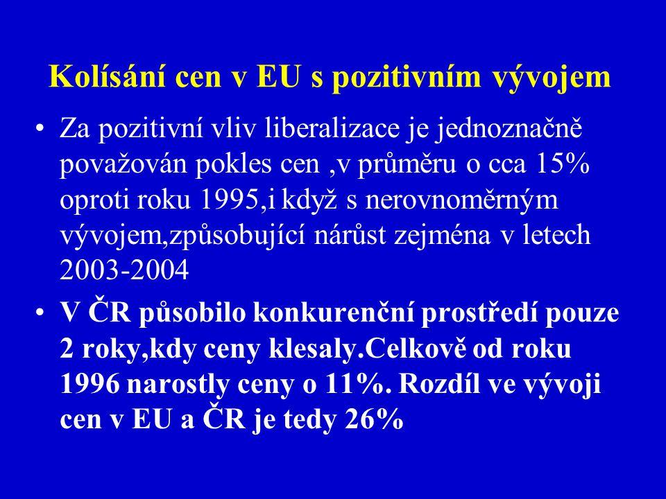 Kolísání cen v EU s pozitivním vývojem Za pozitivní vliv liberalizace je jednoznačně považován pokles cen,v průměru o cca 15% oproti roku 1995,i když