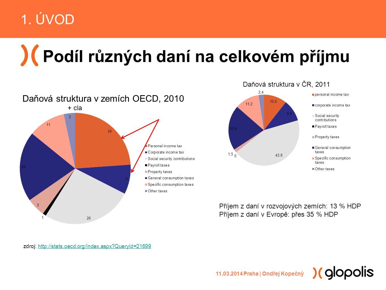 Podíl různých daní na celkovém příjmu zdroj: http://stats.oecd.org/Index.aspx QueryId=21699http://stats.oecd.org/Index.aspx QueryId=21699 Příjem z daní v rozvojových zemích: 13 % HDP Příjem z daní v Evropě: přes 35 % HDP 11.03.2014 Praha | Ondřej Kopečný 1.