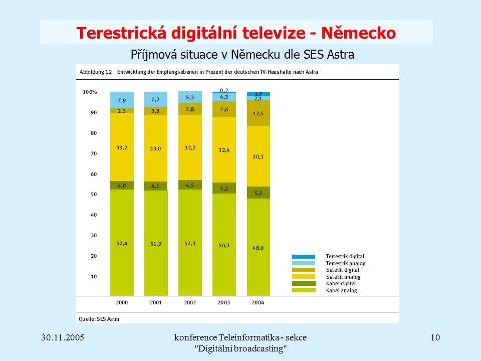 30.11.2005konference Teleinformatika - sekce Digitální broadcasting 10 Terestrická digitální televize - Německo Příjmová situace v Německu dle SES Astra