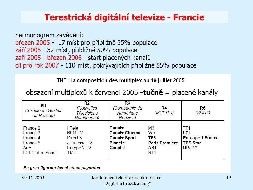 30.11.2005konference Teleinformatika - sekce Digitální broadcasting 15 Terestrická digitální televize - Francie harmonogram zavádění: březen 2005 - 17 míst pro přibližně 35% populace září 2005 - 32 míst, přibližně 50% populace září 2005 - březen 2006 - start placených kanálů cíl pro rok 2007 - 110 míst, pokrývajících přibližně 85% populace obsazení multiplexů k červenci 2005 -tučně = placené kanály