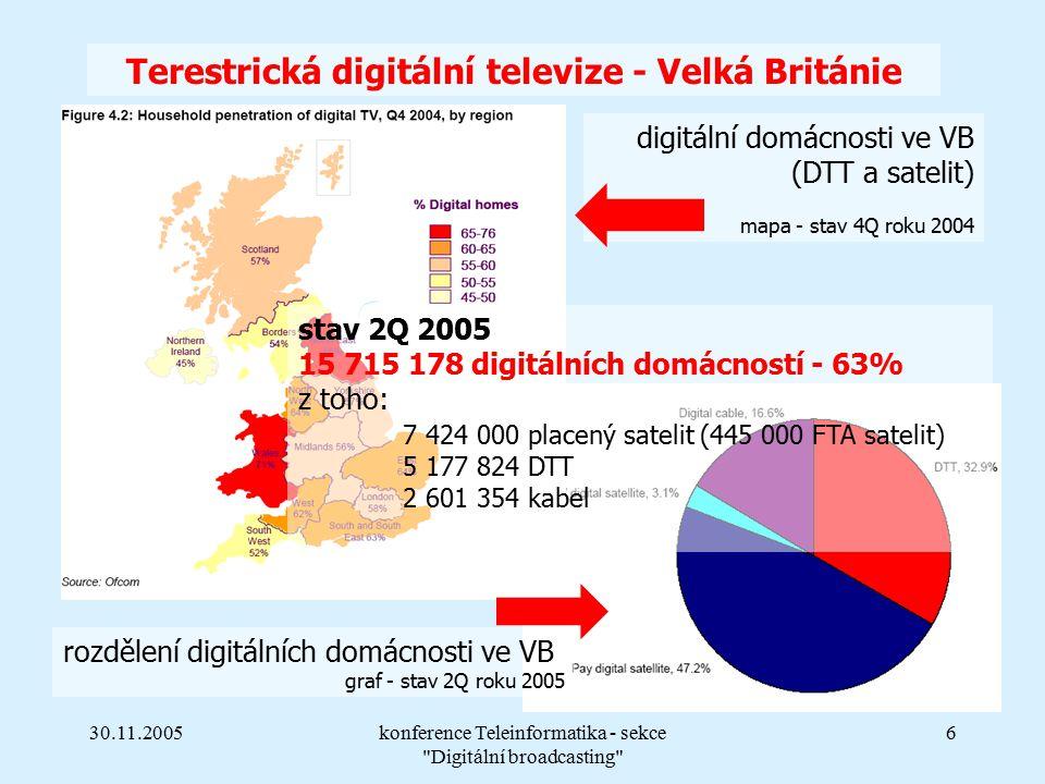 30.11.2005konference Teleinformatika - sekce Digitální broadcasting 6 Terestrická digitální televize - Velká Británie stav 2Q 2005 15 715 178 digitálních domácností - 63% z toho: 7 424 000 placený satelit (445 000 FTA satelit) 5 177 824 DTT 2 601 354 kabel digitální domácnosti ve VB (DTT a satelit) mapa - stav 4Q roku 2004 rozdělení digitálních domácnosti ve VB graf - stav 2Q roku 2005