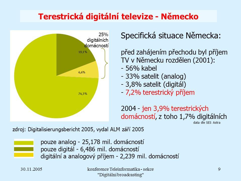 30.11.2005konference Teleinformatika - sekce Digitální broadcasting 9 Terestrická digitální televize - Německo Specifická situace Německa: před zahájením přechodu byl příjem TV v Německu rozdělen (2001): - 56% kabel - 33% satelit (analog) - 3,8% satelit (digitál) - 7,2% terestrický příjem 2004 - jen 3,9% terestrických domácností, z toho 1,7% digitálních data dle SES Astra pouze analog - 25,178 mil.