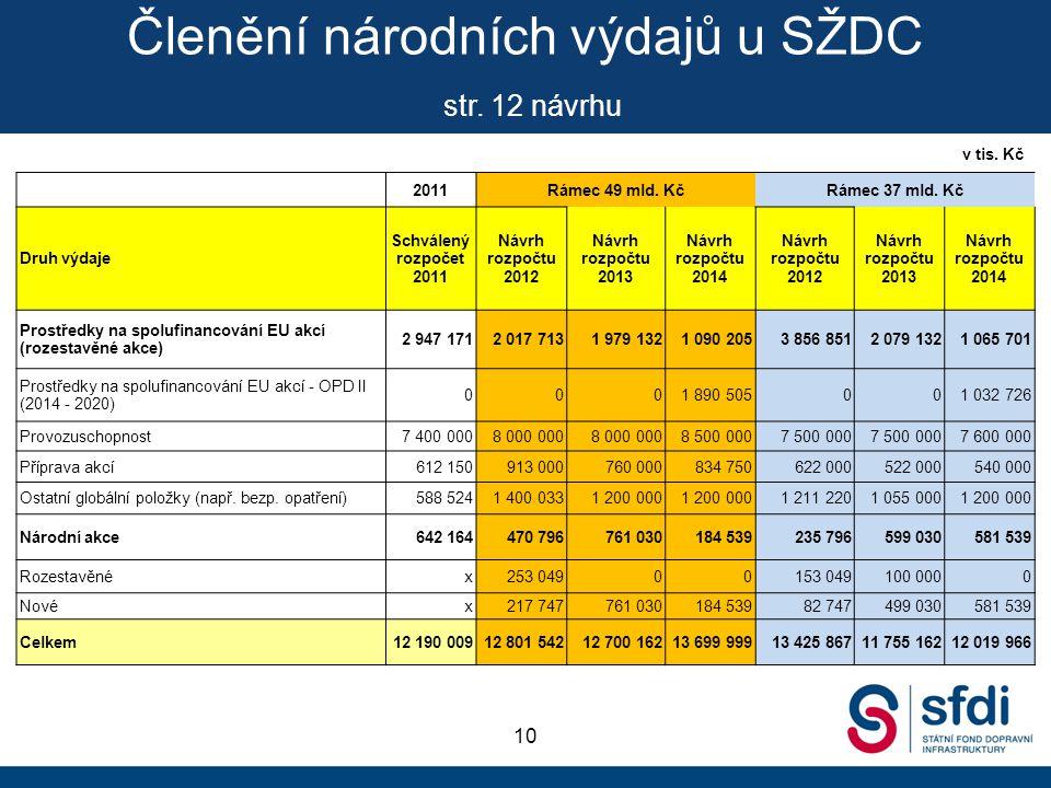 Členění národních výdajů u SŽDC str. 12 návrhu 10 2011Rámec 49 mld.