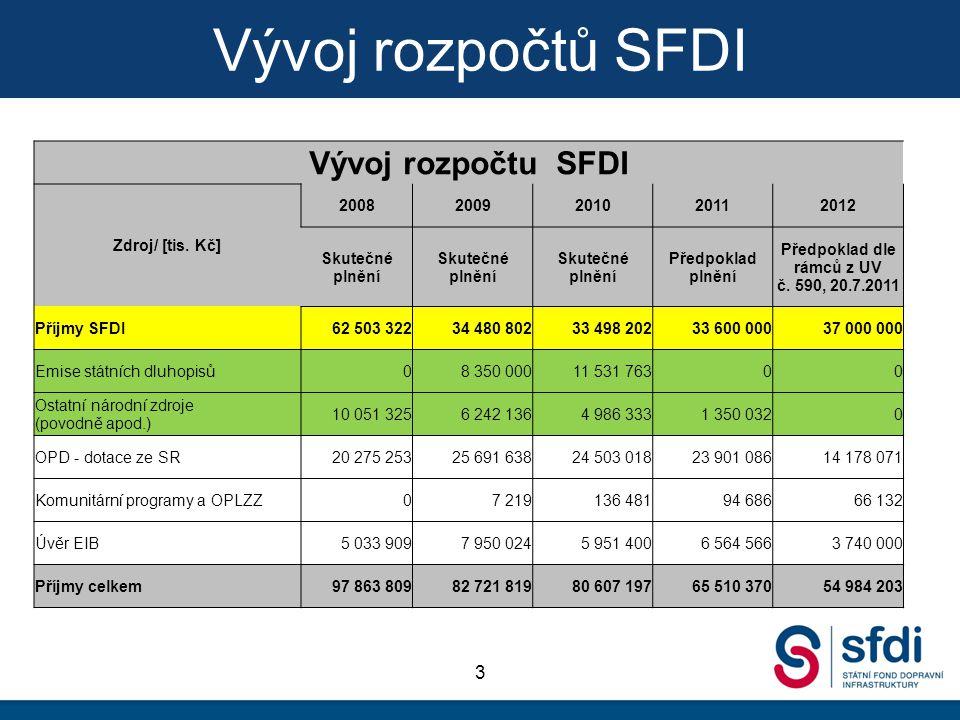 Vývoj rozpočtů SFDI 3 Vývoj rozpočtu SFDI Zdroj/ [tis.