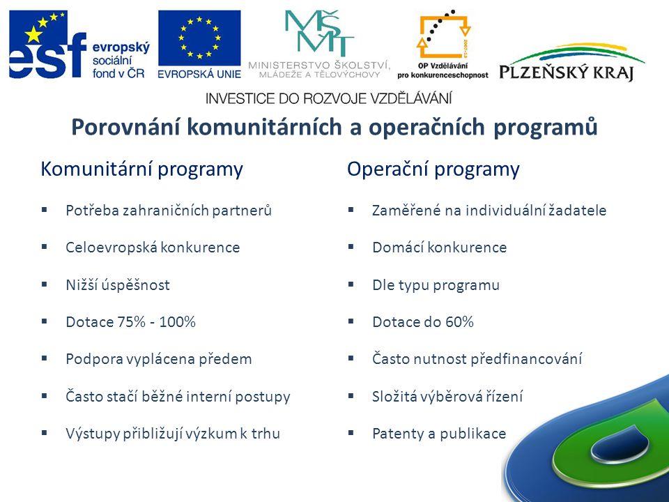 Porovnání komunitárních a operačních programů Komunitární programy  Potřeba zahraničních partnerů  Celoevropská konkurence  Nižší úspěšnost  Dotace 75% - 100%  Podpora vyplácena předem  Často stačí běžné interní postupy  Výstupy přibližují výzkum k trhu Operační programy  Zaměřené na individuální žadatele  Domácí konkurence  Dle typu programu  Dotace do 60%  Často nutnost předfinancování  Složitá výběrová řízení  Patenty a publikace