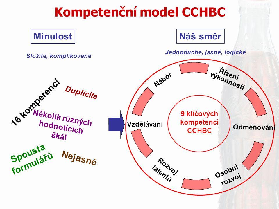 Kompetenční model CCHBC Řízení výkonnosti Osobní rozvoj Rozvoj talentů Vzdělávání Nábor Odměňování 9 klíčových kompetencí CCHBC Minulost Náš směr Jedn