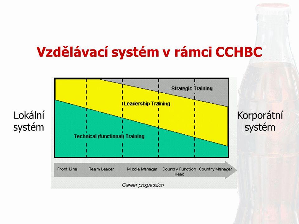 Vzdělávací systém v rámci CCHBC Korporátní systém Lokální systém
