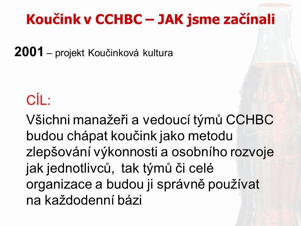 Koučink v CCHBC – JAK jsme začínali 2001 – projekt Koučinková kultura CÍL: Všichni manažeři a vedoucí týmů CCHBC budou chápat koučink jako metodu zlep