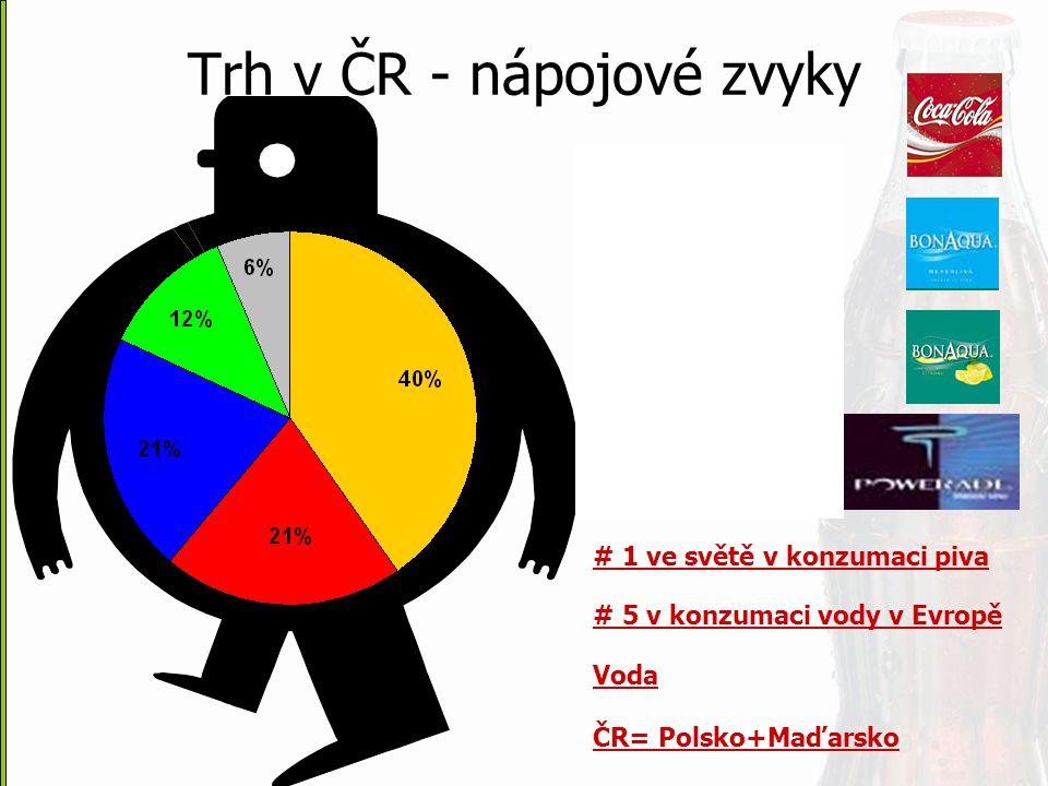 Trh v ČR - nápojové zvyky # 1 ve světě v konzumaci piva # 5 v konzumaci vody v Evropě Voda ČR= Polsko+Maďarsko
