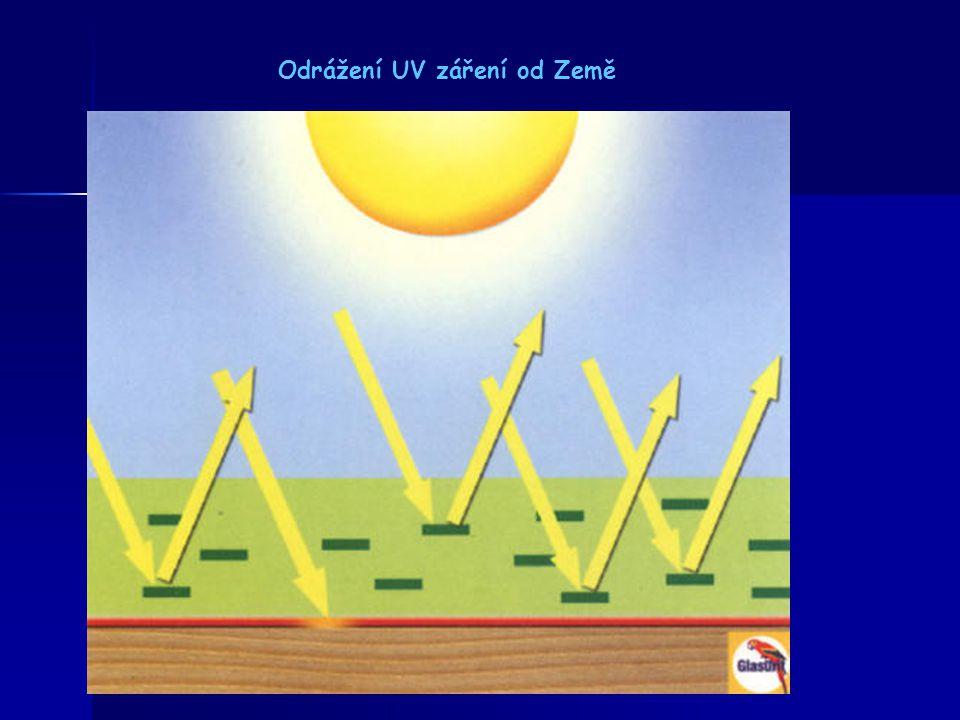 Druhy UV záření