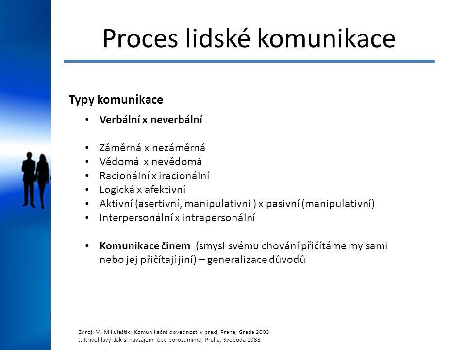 Proces lidské komunikace Typy komunikace Verbální x neverbální Záměrná x nezáměrná Vědomá x nevědomá Racionální x iracionální Logická x afektivní Akti