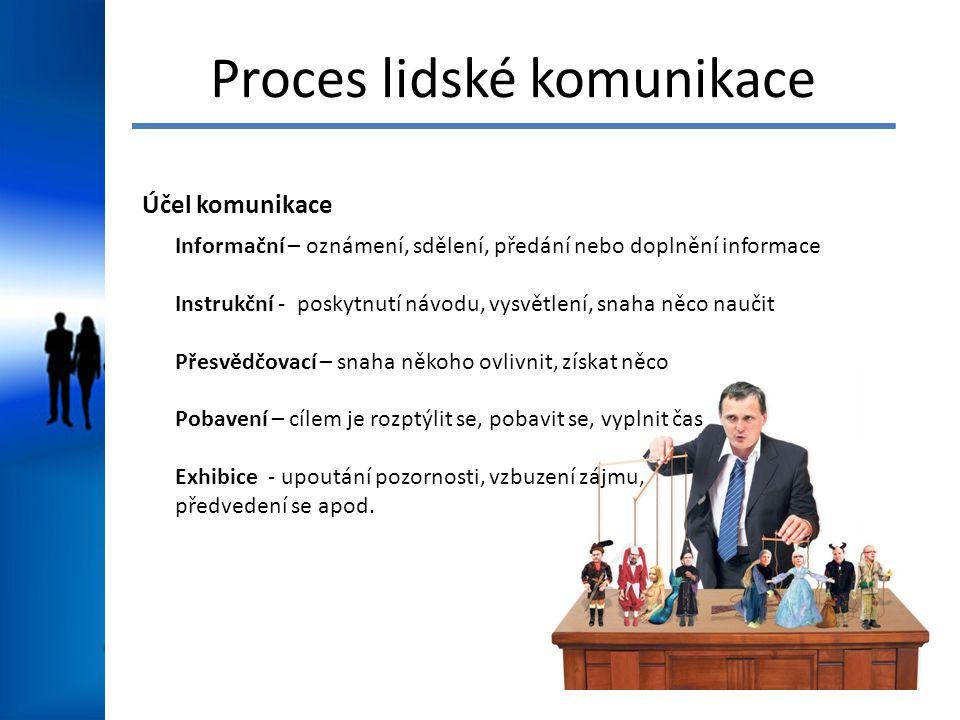 Proces lidské komunikace Účel komunikace Informační – oznámení, sdělení, předání nebo doplnění informace Instrukční - poskytnutí návodu, vysvětlení, s