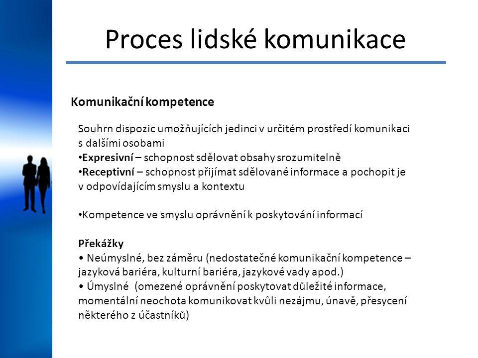 Proces lidské komunikace Komunikační kompetence Souhrn dispozic umožňujících jedinci v určitém prostředí komunikaci s dalšími osobami Expresivní – sch