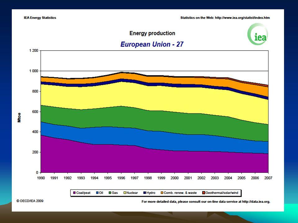 """Elektrárny Jaderné –Francie (77%), Švédsko, Maďarsko, Německo –EK ponechává rozhodnutí o využívání jaderné energie na jednotlivých členských státech –proti: Rakousko, Portugalsko, Španělsko, Dánsko Tepelné –Polsko, Německo, VB; využití vlastních zdrojů, """"čisté uhelné technologie Solární –""""boom v soukromém sektoru, snaha o vybudování elektráren v Africe Vodní a věrné –Rakousko (66%), Švédsko (46%), Portugalsko (38%), Finsko (19%) Snaha o podporu výroby energie z obnovitelných zdrojů je dosud úspěšná pouze omezeně."""