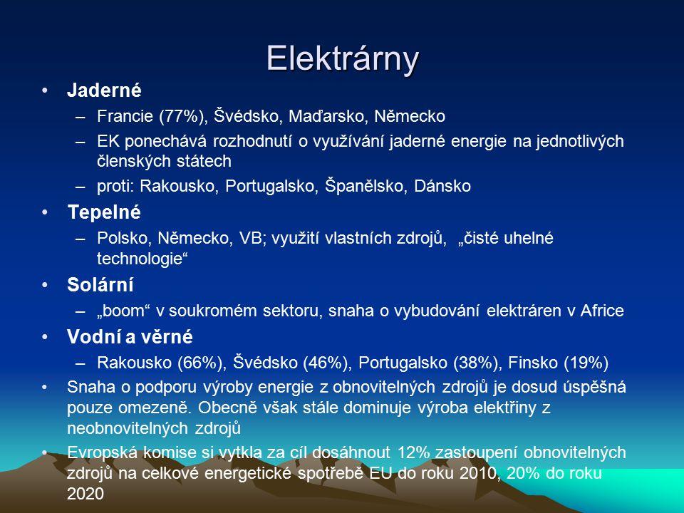 Elektrárny Jaderné –Francie (77%), Švédsko, Maďarsko, Německo –EK ponechává rozhodnutí o využívání jaderné energie na jednotlivých členských státech –