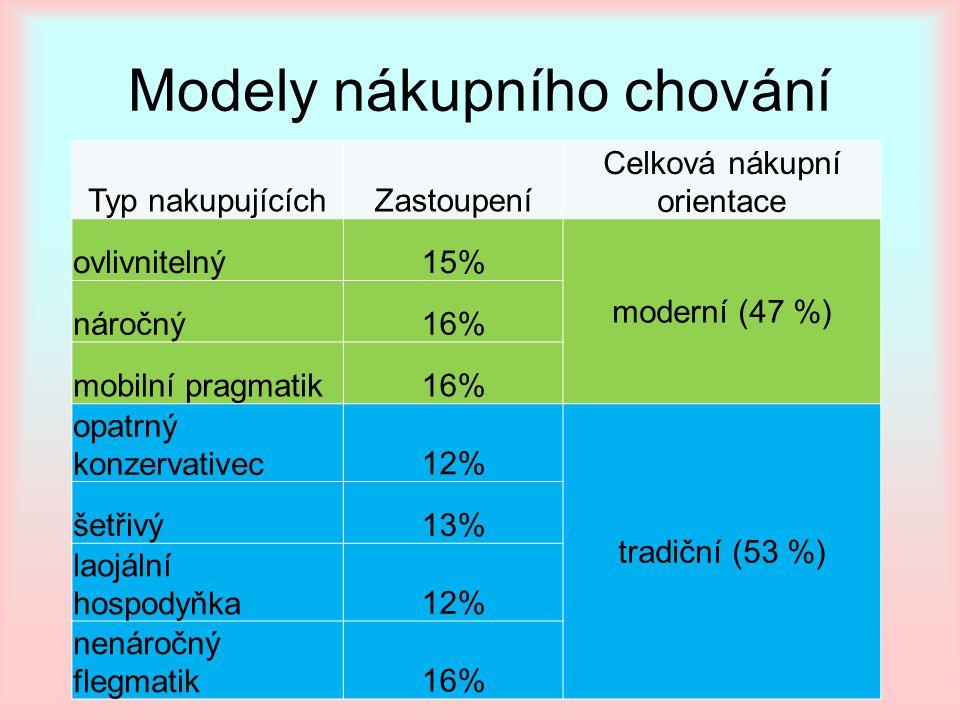 Modely nákupního chování Typ nakupujícíchZastoupení Celková nákupní orientace ovlivnitelný15% moderní (47 %) náročný16% mobilní pragmatik16% opatrný konzervativec12% tradiční (53 %) šetřivý13% laojální hospodyňka12% nenáročný flegmatik16%