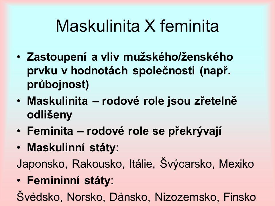 Maskulinita X feminita Zastoupení a vliv mužského/ženského prvku v hodnotách společnosti (např. průbojnost) Maskulinita – rodové role jsou zřetelně od