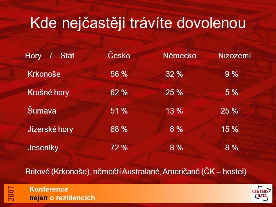 Hory / StátČeskoNěmeckoNizozemí Krkonoše56 %32 % 9 % Krušné hory62 %25 % 5 % Šumava51 %13 %25 % Jizerské hory68 % 8 %15 % Jeseníky72 % 8 % 8 % Britové