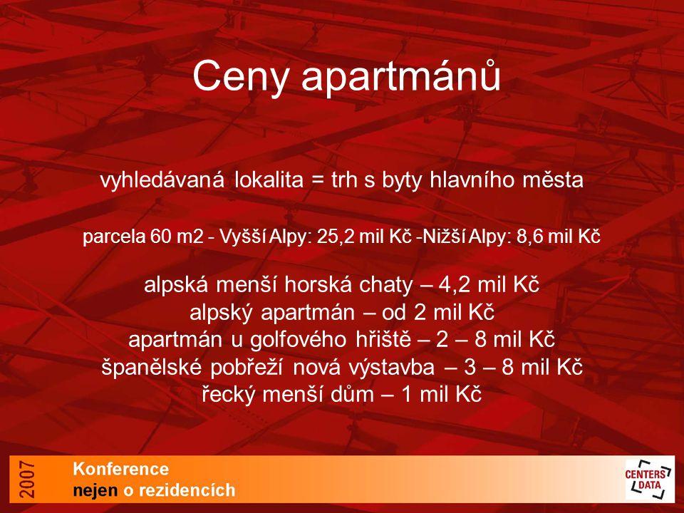 Ceny apartmánů vyhledávaná lokalita = trh s byty hlavního města parcela 60 m2 - Vyšší Alpy: 25,2 mil Kč -Nižší Alpy: 8,6 mil Kč alpská menší horská ch